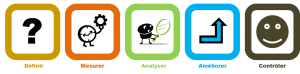 DMAAC Définir, Mesurer, Analyser, Améliorer, Contrôler Lean Six Sigma Belgique