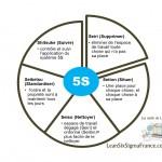 5S Lean en français-Lean Six Sigma France