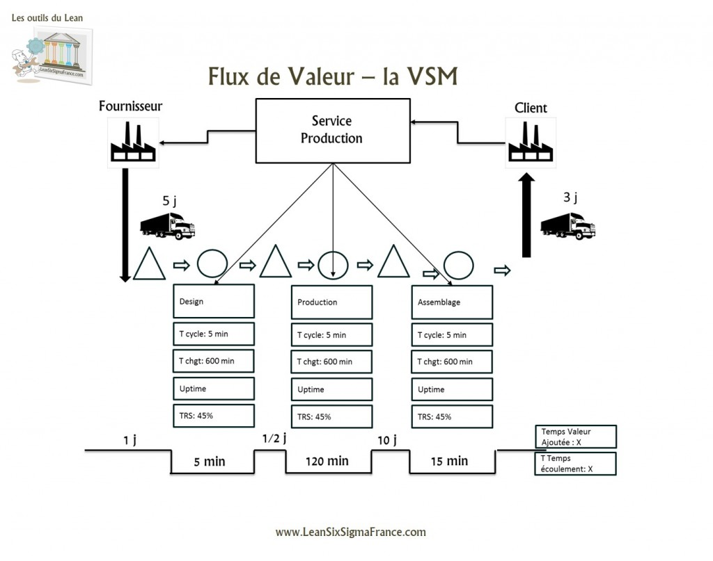 VSM Value Stream Mapping France Paris
