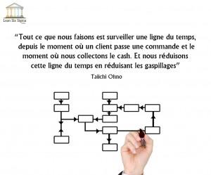 Citations-Taiichi-Ohno1