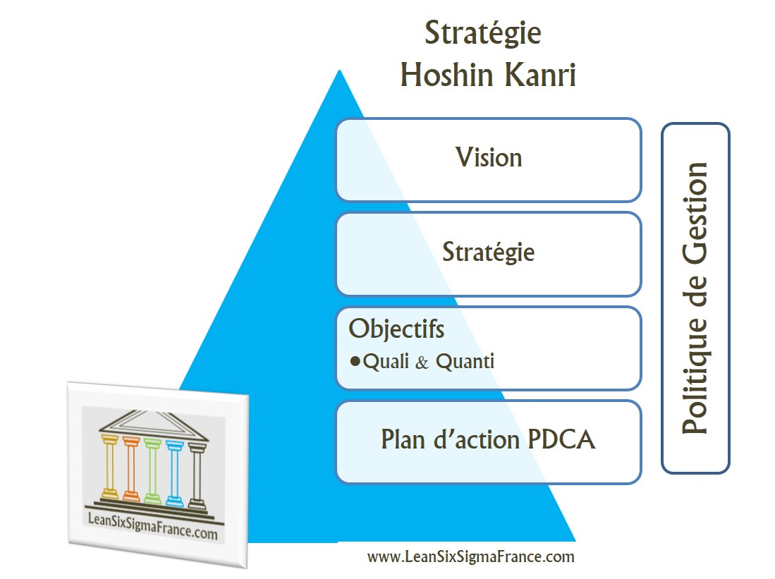 HOSHIN-KANRI-Strategie-Lean-Six-Sigma-France