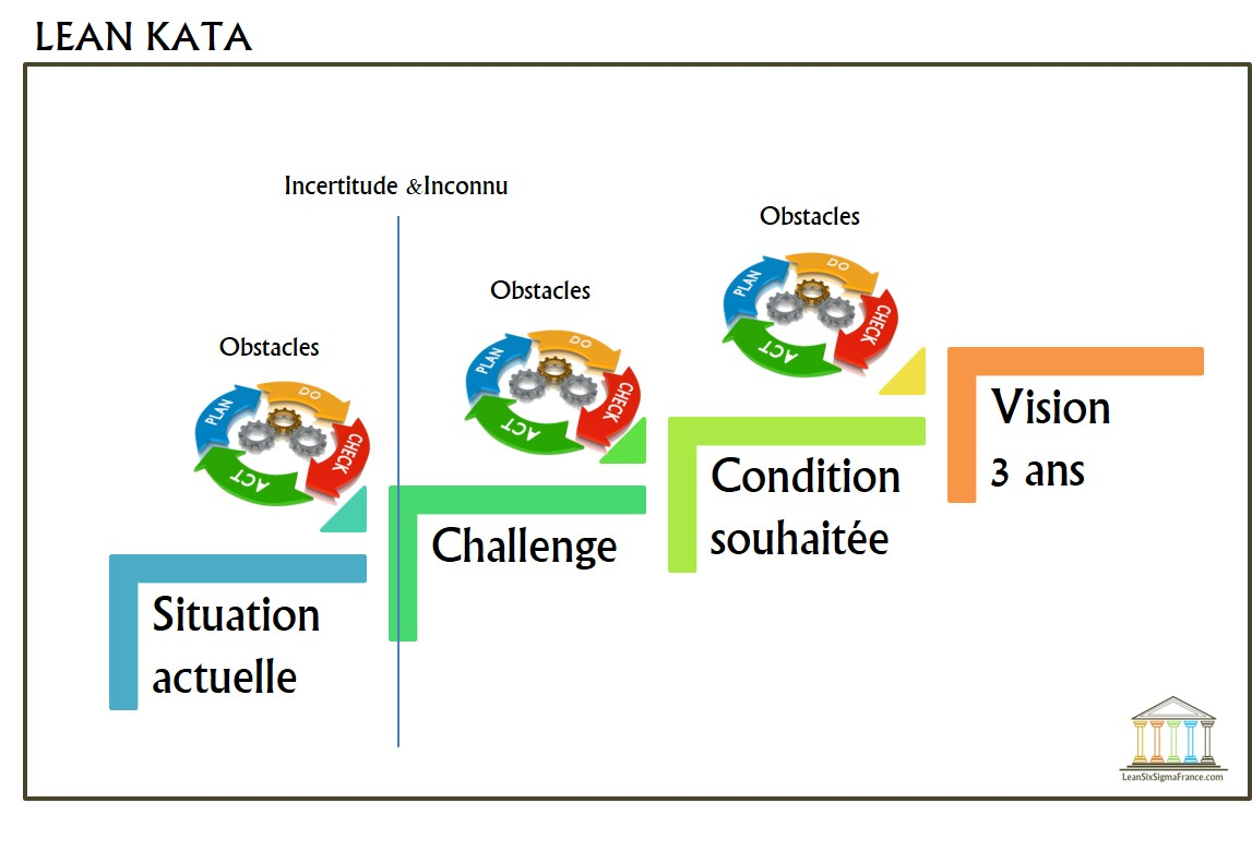 Toyota-KATA-Lean-Six-Sigma-France-2
