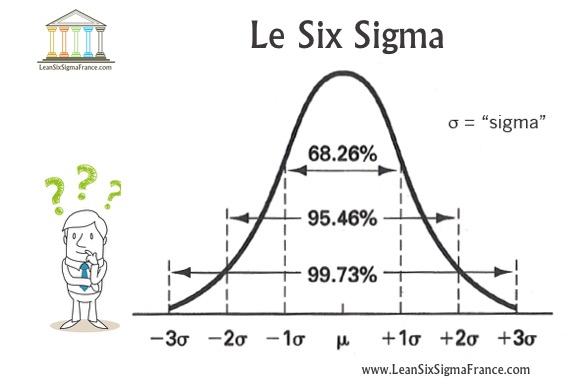 Six-Sigma-Définition- Méthode pour réduire la variance de qualité