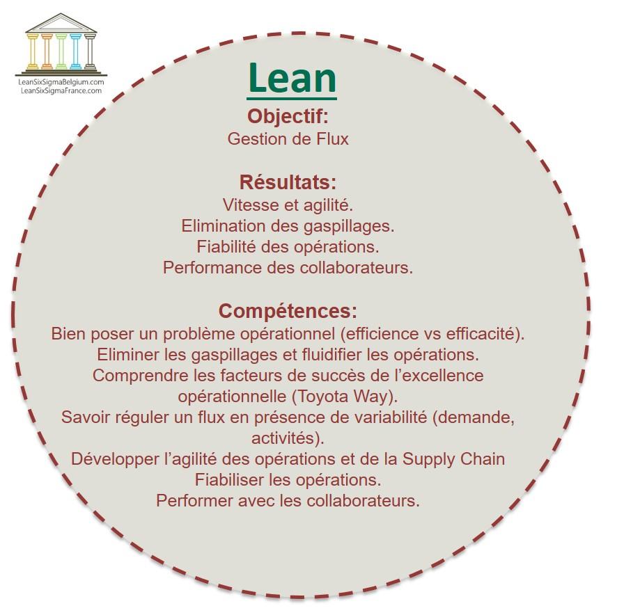 Qu'est ce que le Lean chez Lean six sigma France