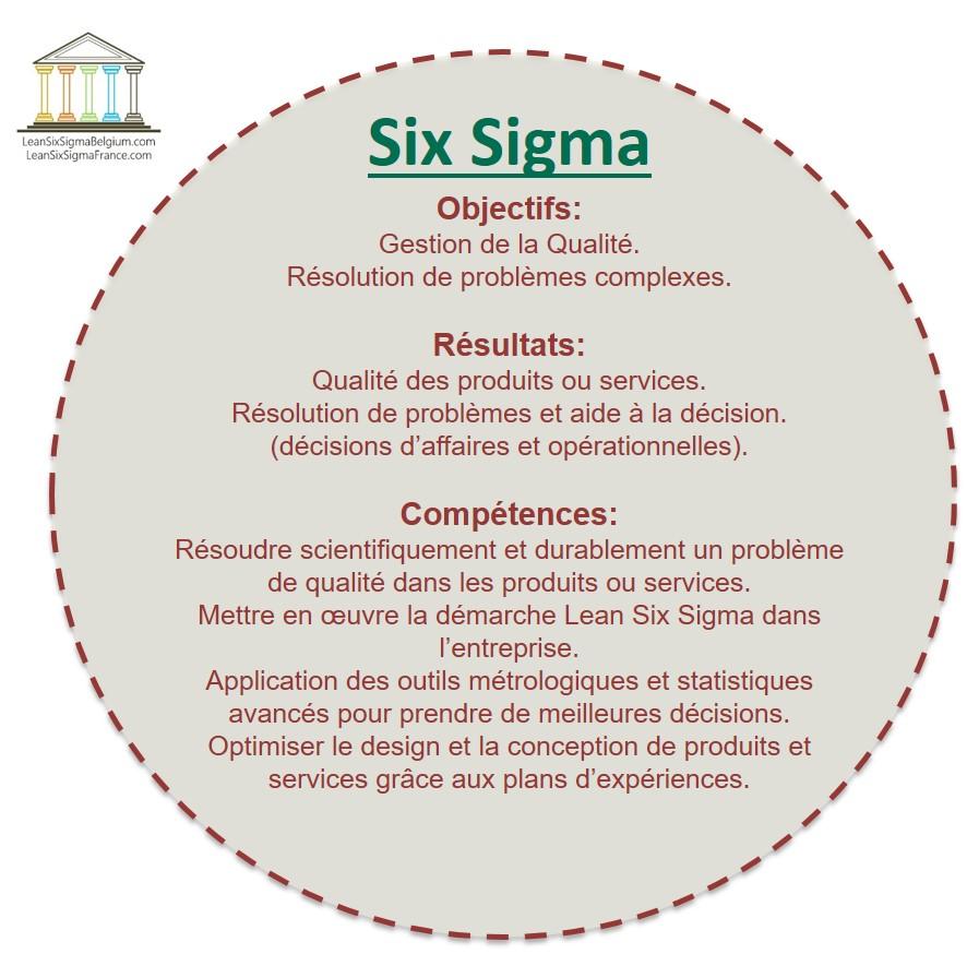 Qu'est-ce que le lean six sigma (Objectifs, résultats, compétences)