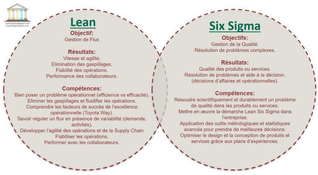 La différence entre le lean et six sigma en France