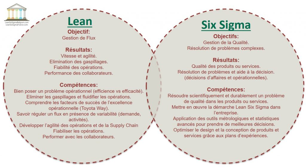 Programme Lean & Six Sigma de Lean Six Sigma France