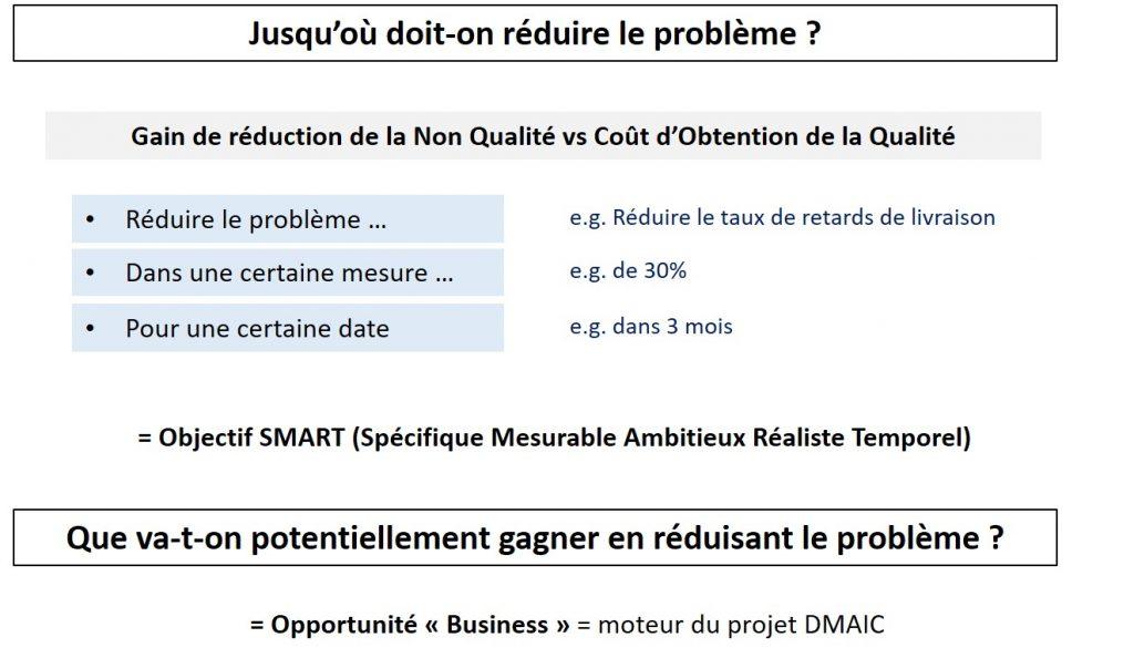 Objectif Lean Six Sigma Organisation DMAIC
