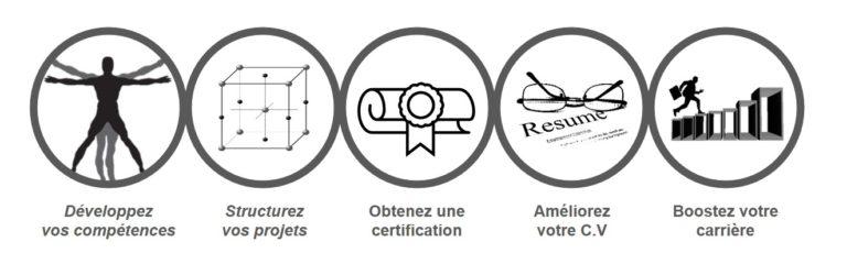 Certification Lean Six Sigma France Black , Yellow & Green Belt